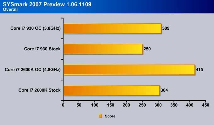 Intel Core i7 2600K (Sandy Bridge) & DP67BG Motherboard