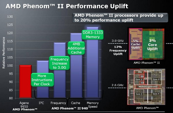 amd dragon phenom 64 - photo #21