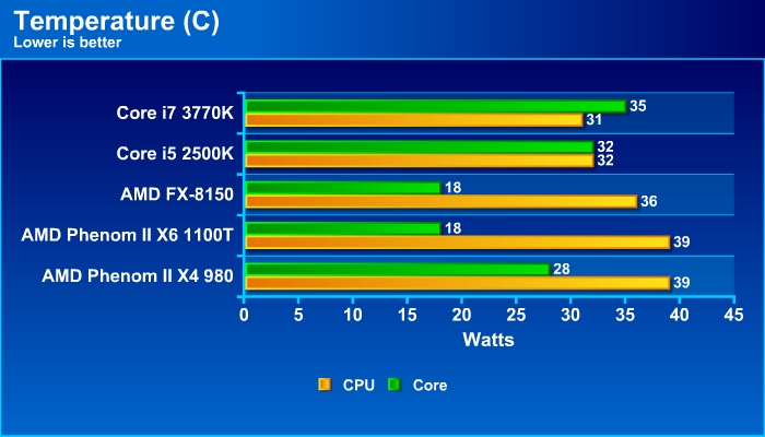 Intel Core i7 3770K (Ivy Bridge) - Bjorn3D com