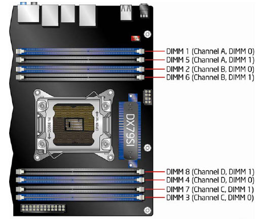Intel's X79 Chipset, Core i7 3960X & DX79SI Motherboard