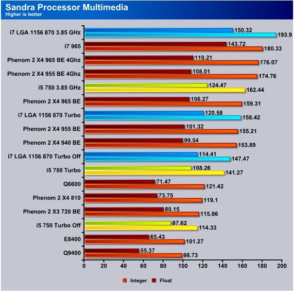 Intel I7 870 Amp I5 750 Cpus Bjorn3d Com