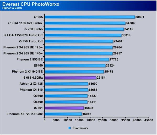Intel i5 661 3 33GHz Dual Core CPU - Bjorn3D com