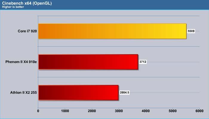 Amd 65w Quad And Dual Core Processors Phenom Ii X4 910e And Athlon Ii X2 255 Bjorn3d Com