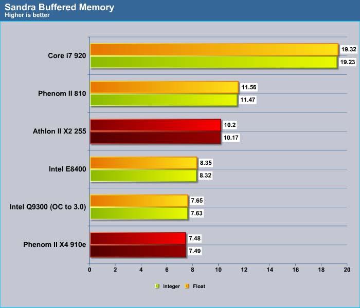 AMD 65W Quad and Dual Core Processors: Phenom II X4 910e and Athlon