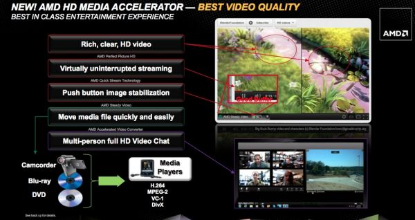 AMD HD Media Accelerator