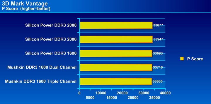 Silicon Power XPower DDR3 2000 2 x 2GB Dual Channel RAM - Bjorn3D com