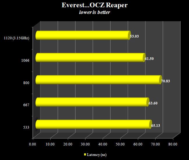 Ocz Ddr2 Pc2 8500 Reaper Hpc 4gb Edition