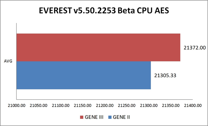 Everest CPU AES