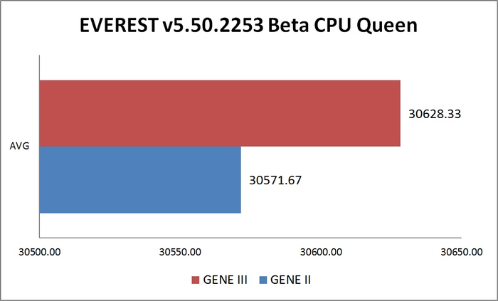 Everest CPU Queen
