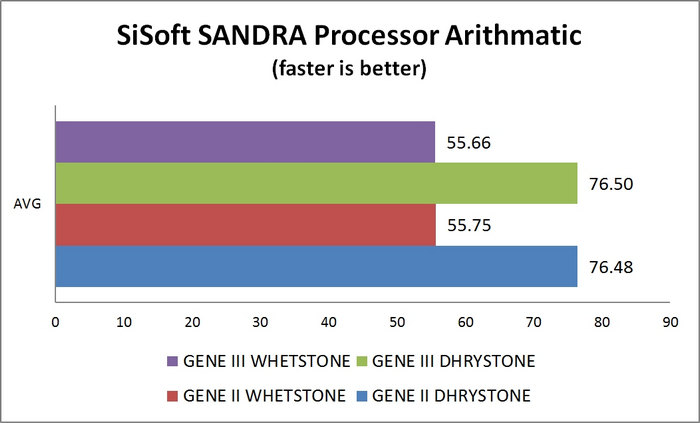 Processor Arithmatic