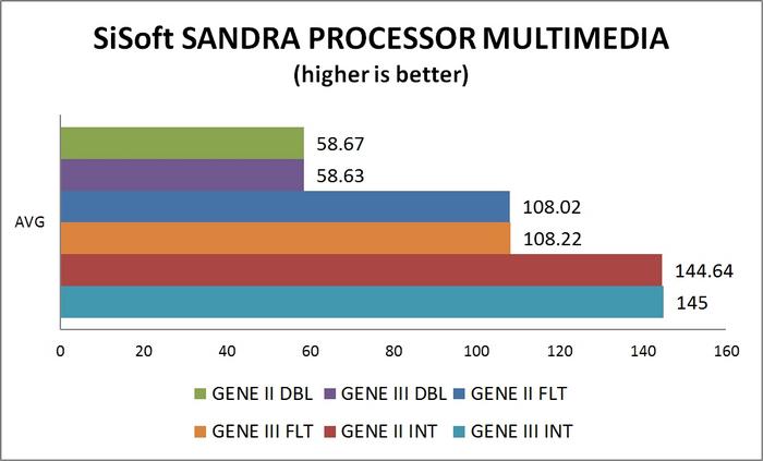 Processor Multimedia