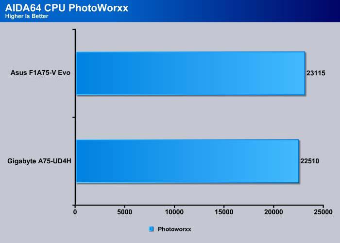 Asus F1A75-V EVO AMD RAIDXpert Drivers for Mac