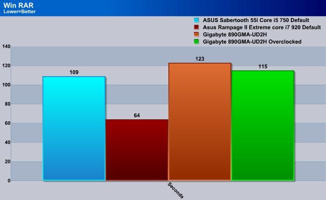 Gigabyte GA-880GMA-UD2H, AMD X3 445 CPU - Bjorn3D com