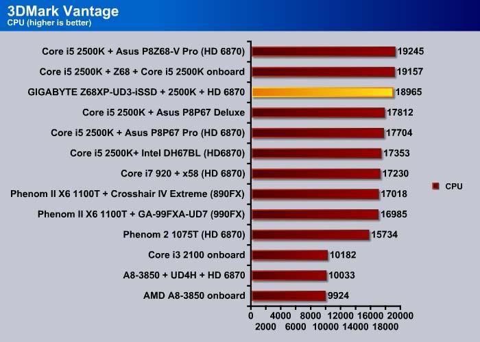 GIGABYTE Z68XP-UD3-iSSD Motherboard - Bjorn3D com