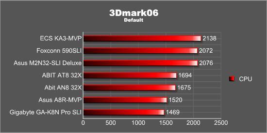 3Dmark06 - CPU