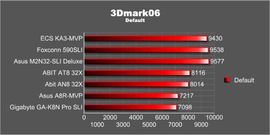 3Dmark 06 - Default