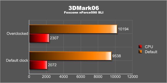3Dmark06 - overclocked