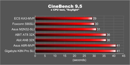 CineBench 9.5