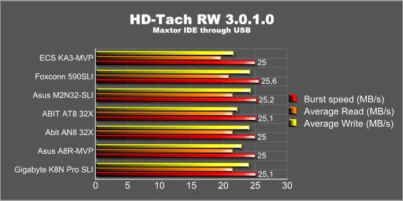 HD-Tach