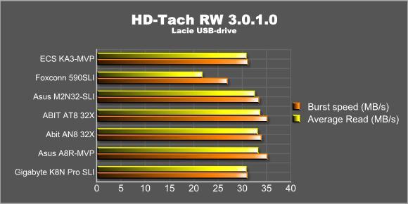 HD-Tach Lacie