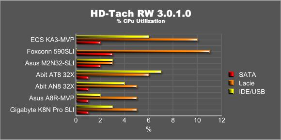 HD-Tach Percentage