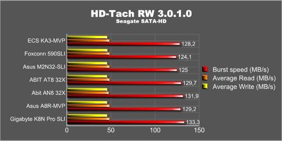 HD-Tach SATA