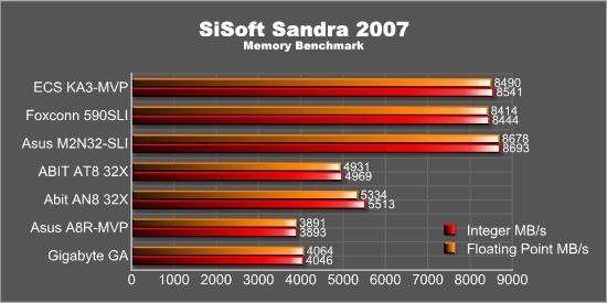 SiSoft Sandra - Memory