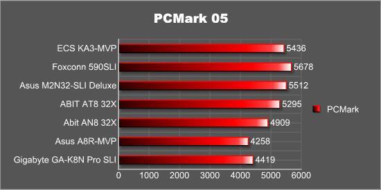 PCMark05 - Default scores