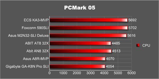 PCMark05 - CPU