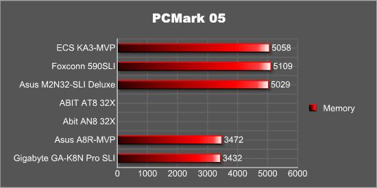 PCMark05 Memory
