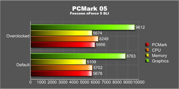 PCMark 05 overclocked