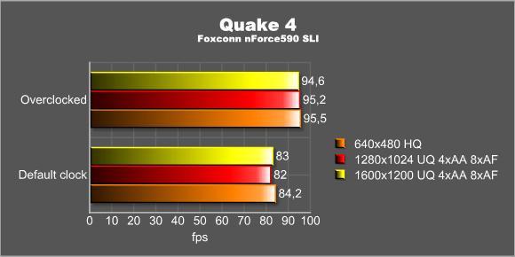 Quake 4 - overclocked