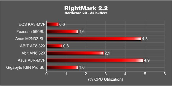 RightMark 2.2 - 2D