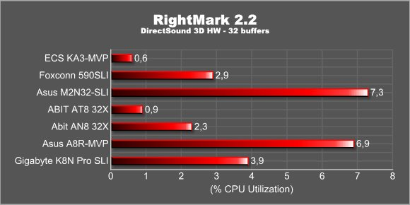 RightMark 2.2 - 3D
