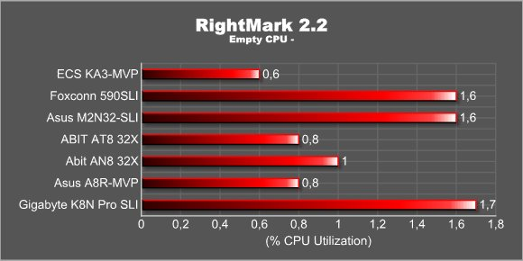 RightMark 2.2 - Empty CPU