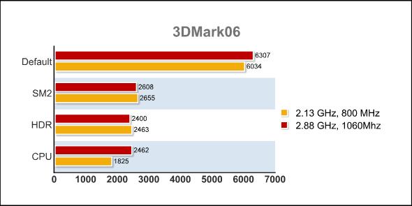 3Dmark06 Overclocked