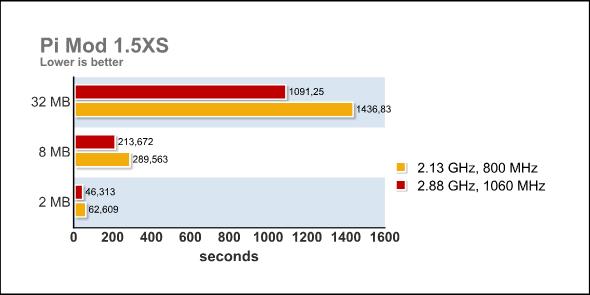 Pi Mod 1.5XS Overclocked