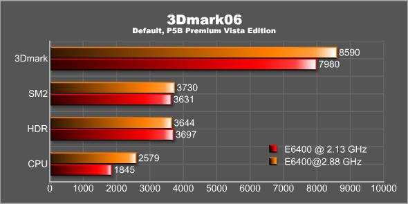 3DMark06 overclocked CPU