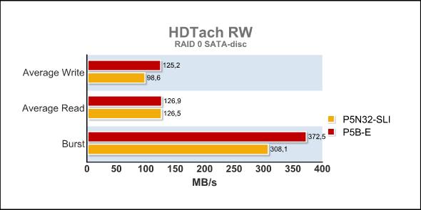 HD Tach RW RAID