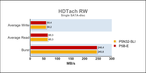 HD Tach RW SINGLE