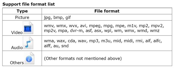 Media File Formats Supported