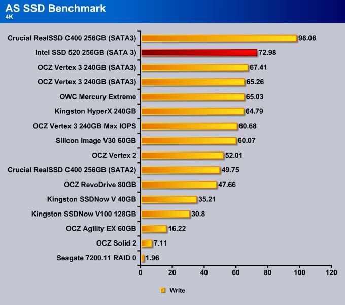 Intel SSD 520 240GB - Bjorn3D com