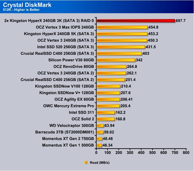 2x Kingston HyperX 240GB 3K SSDs in RAID 0 Configuration