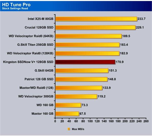 Kingston SSDNow V+ 128GB SSD - Bjorn3D com