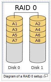 LSI MegaRaid (SAS 8708EM2) & Seagate Savvio 15K (ST973451SS