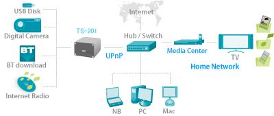 QNAP Turbo Station TS-201 NAS Server - Bjorn3D com