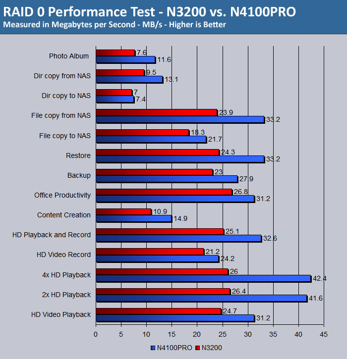 Thecus N4100Pro RAID 0 Test Results