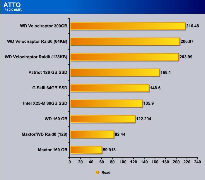 Western Digital VelociRaptor Raid 0 - Bjorn3D com