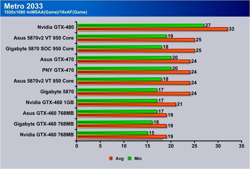Asus GTX-460 TOP - Bjorn3D com