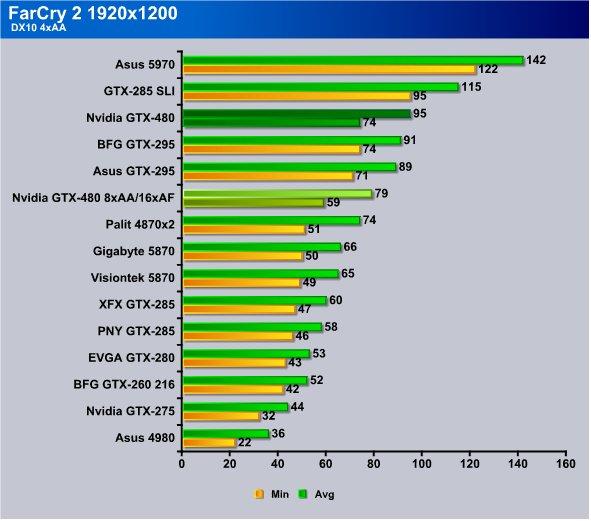 Nvidia GTX-480 (Fermi, GF100)